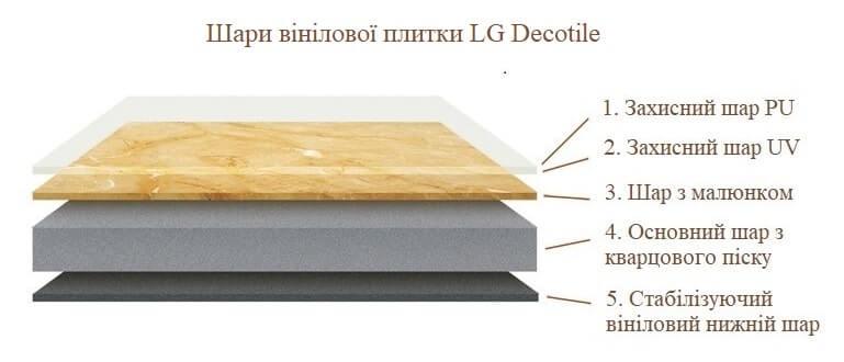Шари кварц-вінілової плитки LG Decotile
