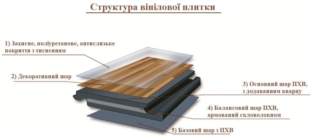 Структура вінілової плитки Moduleo Impress