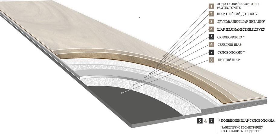 багатошарова структура вінілової плитки Moduleo Select Клейовий