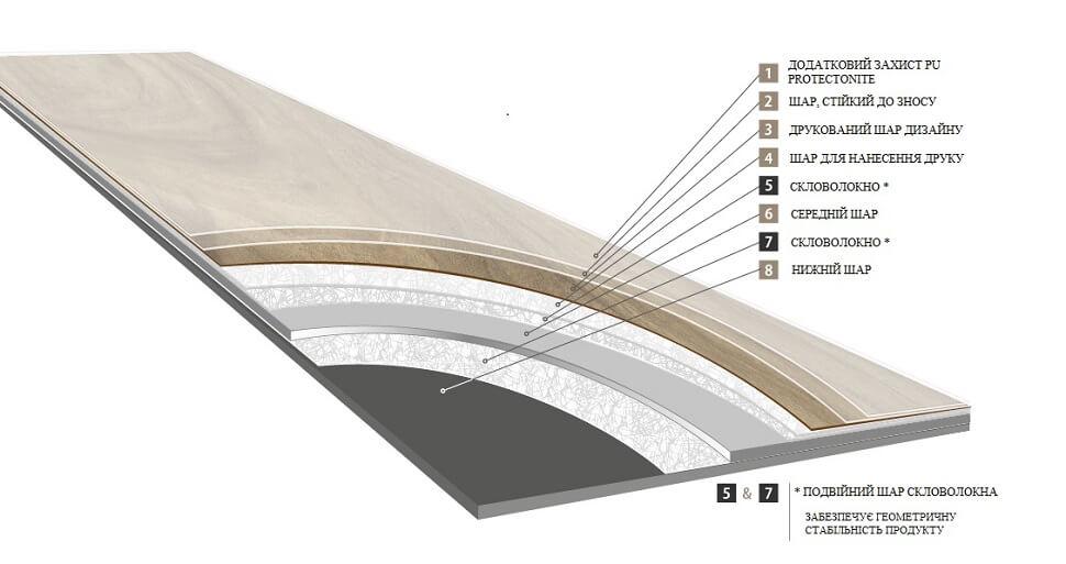 Структура вінілової плитки Moduleo