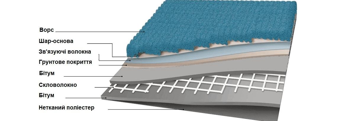 Структура килимової плитки
